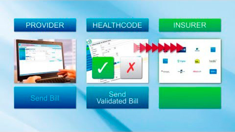Healthcode Electronic Billing validation